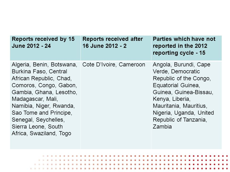 Reports received by 15 June 2012 - 24 Reports received after 16 June 2012 - 2 Parties which have not reported in the 2012 reporting cycle - 15 Algeria