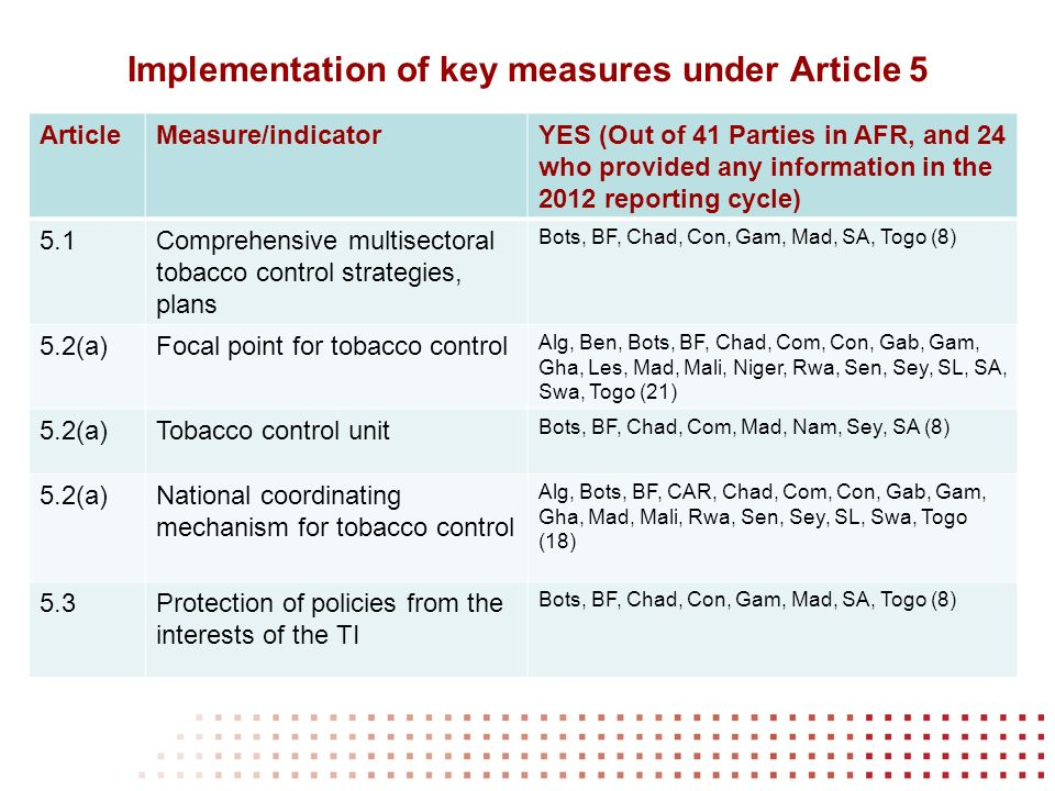 Implementation of key measures under Article 5 ArticleMeasure/indicatorYES (Out of 41 Parties in AFR, and 24 who provided any information in the 2012