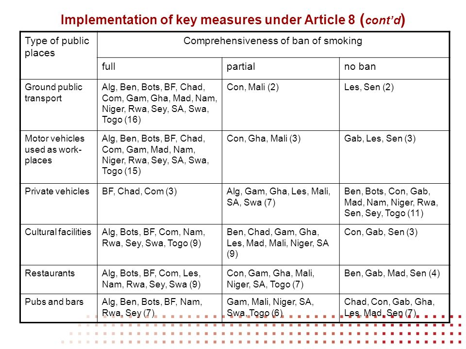 Implementation of key measures under Article 8 ( contd ) Type of public places Comprehensiveness of ban of smoking fullpartialno ban Ground public transport Alg, Ben, Bots, BF, Chad, Com, Gam, Gha, Mad, Nam, Niger, Rwa, Sey, SA, Swa, Togo (16) Con, Mali (2)Les, Sen (2) Motor vehicles used as work- places Alg, Ben, Bots, BF, Chad, Com, Gam, Mad, Nam, Niger, Rwa, Sey, SA, Swa, Togo (15) Con, Gha, Mali (3)Gab, Les, Sen (3) Private vehiclesBF, Chad, Com (3)Alg, Gam, Gha, Les, Mali, SA, Swa (7) Ben, Bots, Con, Gab, Mad, Nam, Niger, Rwa, Sen, Sey, Togo (11) Cultural facilitiesAlg, Bots, BF, Com, Nam, Rwa, Sey, Swa, Togo (9) Ben, Chad, Gam, Gha, Les, Mad, Mali, Niger, SA (9) Con, Gab, Sen (3) RestaurantsAlg, Bots, BF, Com, Les, Nam, Rwa, Sey, Swa (9) Con, Gam, Gha, Mali, Niger, SA, Togo (7) Ben, Gab, Mad, Sen (4) Pubs and barsAlg, Ben, Bots, BF, Nam, Rwa, Sey (7) Gam, Mali, Niger, SA, Swa, Togo (6) Chad, Con, Gab, Gha, Les, Mad, Sen (7)