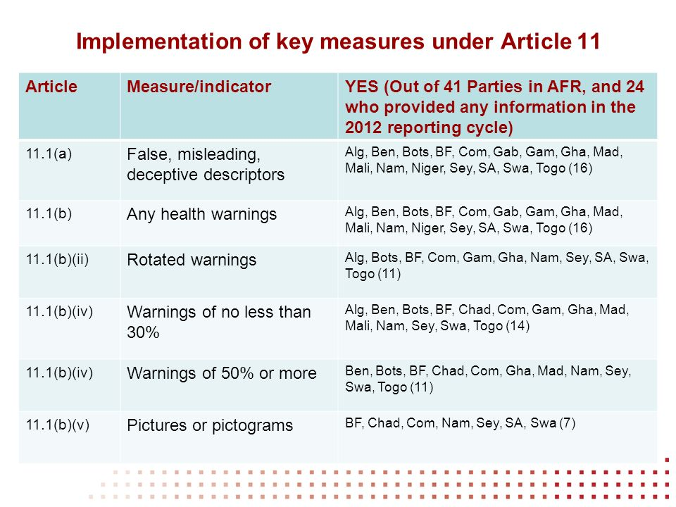 Implementation of key measures under Article 11 ArticleMeasure/indicatorYES (Out of 41 Parties in AFR, and 24 who provided any information in the 2012 reporting cycle) 11.1(a) False, misleading, deceptive descriptors Alg, Ben, Bots, BF, Com, Gab, Gam, Gha, Mad, Mali, Nam, Niger, Sey, SA, Swa, Togo (16) 11.1(b) Any health warnings Alg, Ben, Bots, BF, Com, Gab, Gam, Gha, Mad, Mali, Nam, Niger, Sey, SA, Swa, Togo (16) 11.1(b)(ii) Rotated warnings Alg, Bots, BF, Com, Gam, Gha, Nam, Sey, SA, Swa, Togo (11) 11.1(b)(iv) Warnings of no less than 30% Alg, Ben, Bots, BF, Chad, Com, Gam, Gha, Mad, Mali, Nam, Sey, Swa, Togo (14) 11.1(b)(iv) Warnings of 50% or more Ben, Bots, BF, Chad, Com, Gha, Mad, Nam, Sey, Swa, Togo (11) 11.1(b)(v) Pictures or pictograms BF, Chad, Com, Nam, Sey, SA, Swa (7)