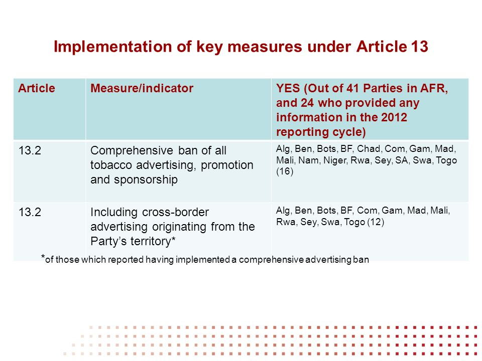 Implementation of key measures under Article 13 ArticleMeasure/indicatorYES (Out of 41 Parties in AFR, and 24 who provided any information in the 2012 reporting cycle) 13.2Comprehensive ban of all tobacco advertising, promotion and sponsorship Alg, Ben, Bots, BF, Chad, Com, Gam, Mad, Mali, Nam, Niger, Rwa, Sey, SA, Swa, Togo (16) 13.2Including cross-border advertising originating from the Partys territory* Alg, Ben, Bots, BF, Com, Gam, Mad, Mali, Rwa, Sey, Swa, Togo (12) * of those which reported having implemented a comprehensive advertising ban