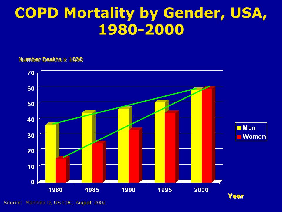 COPD Mortality by Gender, USA, 1980-2000 Year Number Deaths x 1000 Source: Mannino D, US CDC, August 2002