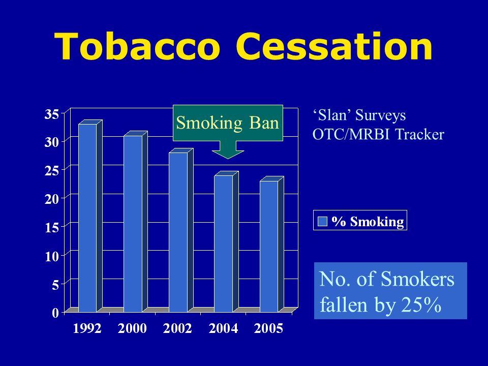 Tobacco Cessation No. of Smokers fallen by 25% Slan Surveys OTC/MRBI Tracker Smoking Ban