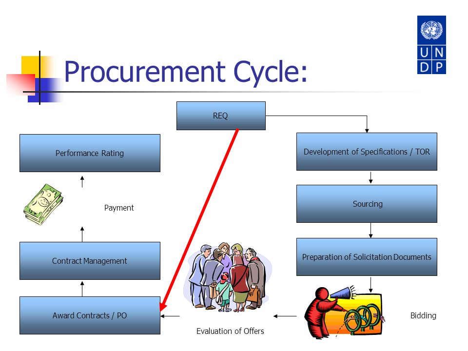 Procurement Cycle: Award Contracts / PO Contract Management Performance Rating REQ Preparation of Solicitation Documents Sourcing Development of Speci