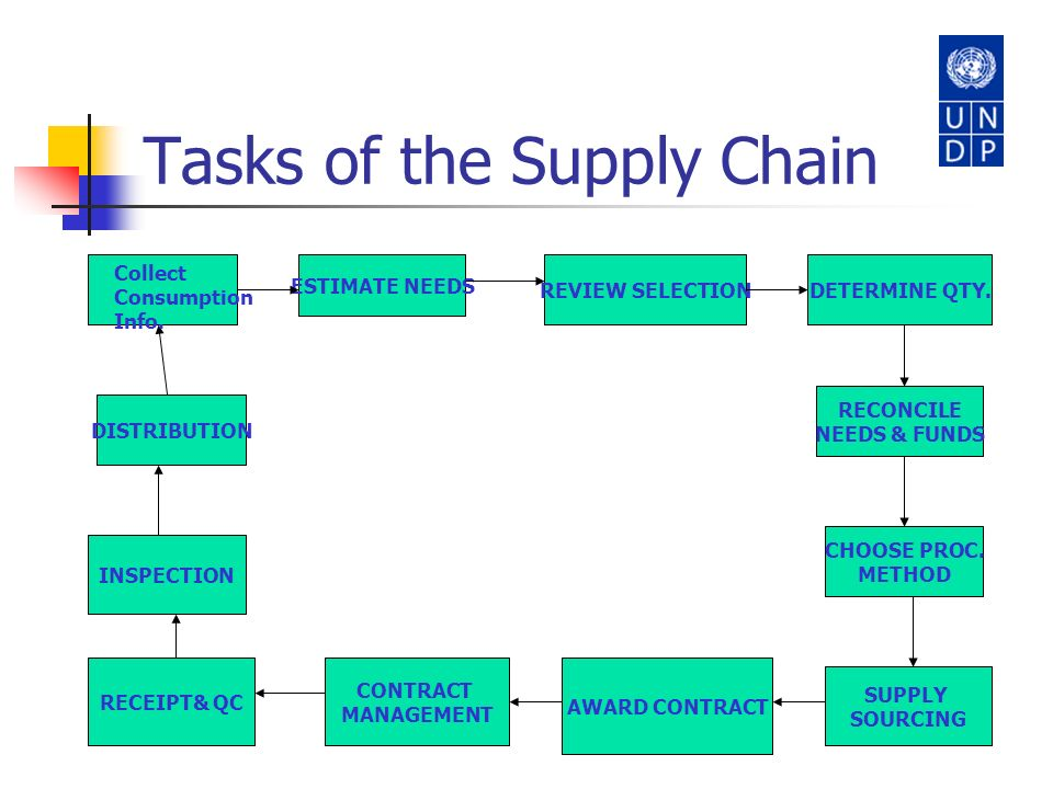 Tasks of the Supply Chain ESTIMATE NEEDS REVIEW SELECTIONDETERMINE QTY. RECONCILE NEEDS & FUNDS CHOOSE PROC. METHOD SUPPLY SOURCING CONTRACT MANAGEMEN