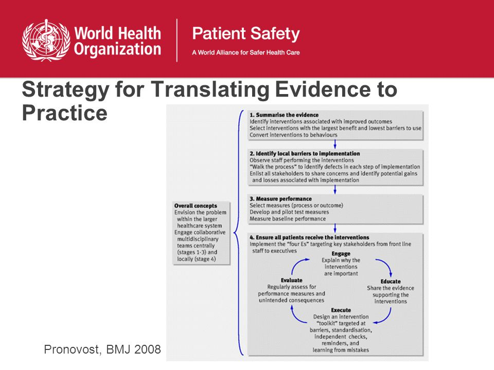 Strategy for Translating Evidence to Practice Pronovost, BMJ 2008