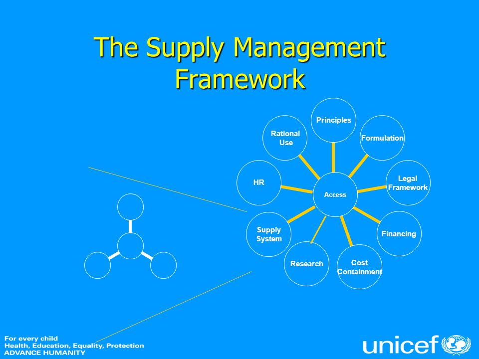 The Supply Management Framework Research