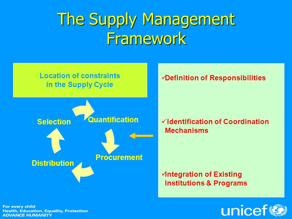 The Supply Management Framework Location of constraints in the Supply Cycle Quantification Distribution Acquisition Selection l e Definition of Respon