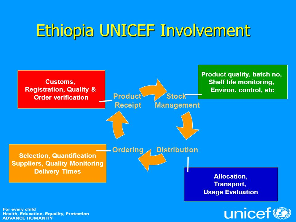 Stock Management DistributionOrdering Product Receipt Ethiopia UNICEF Involvement Selection, Quantification Suppliers, Quality Monitoring Delivery Tim