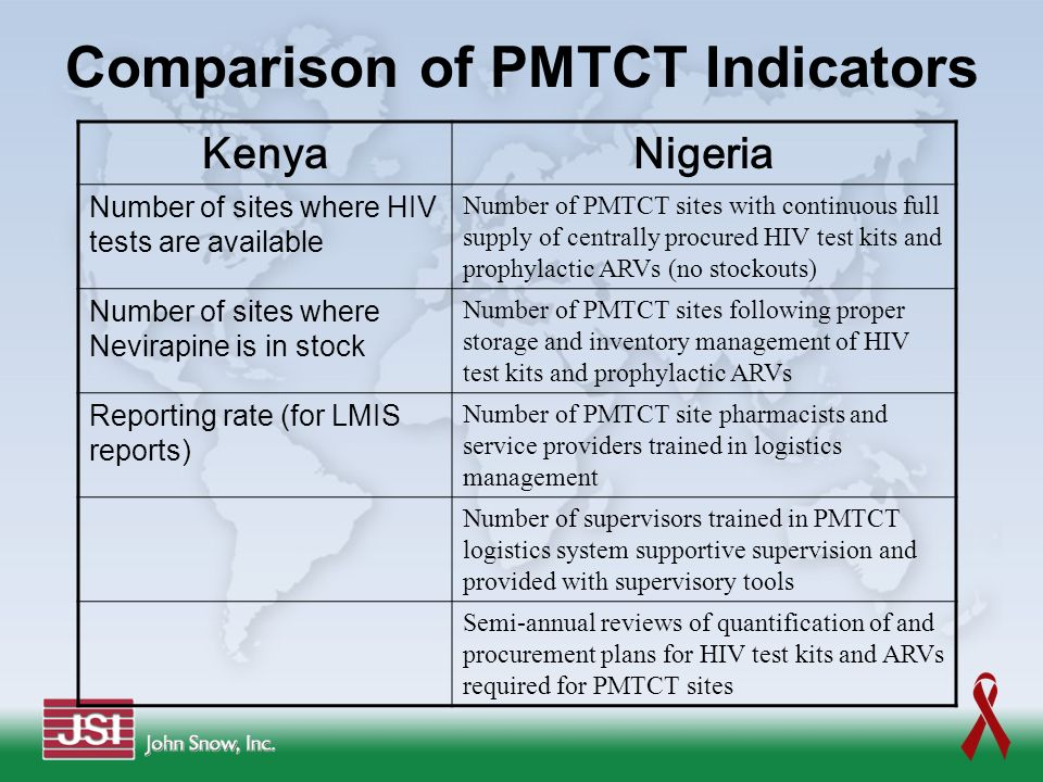 KenyaNigeria Number of sites where HIV tests are available Number of PMTCT sites with continuous full supply of centrally procured HIV test kits and p