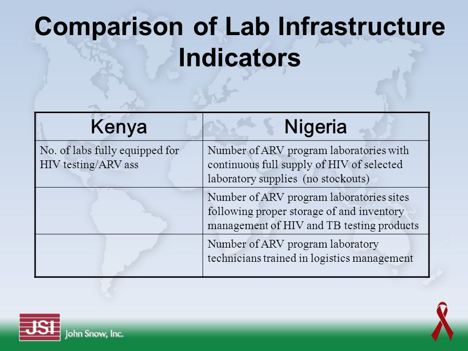 LMIS Records & Reports for ARV Drugs in Kenya: Districts Monthly District LMIS Report for Antiretroviral drugs Monthly District LMIS Report- Drugs for Opportunistic Infections Counter Requisition & Issue Voucher Issue & Receipt Voucher Stock Card