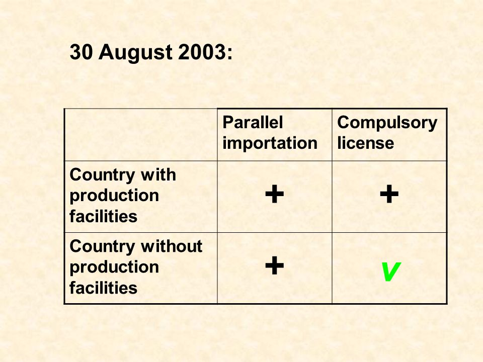 30 August 2003: Parallel importation Compulsory license Country with production facilities ++ Country without production facilities + v