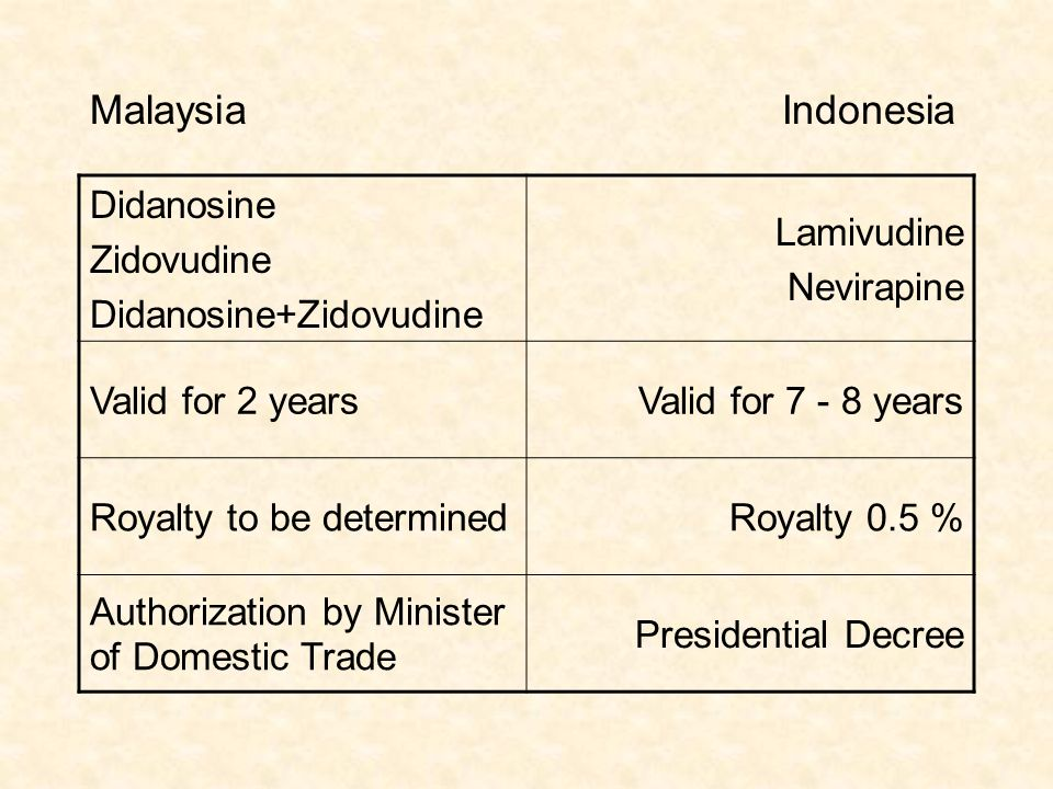Didanosine Zidovudine Didanosine+Zidovudine Lamivudine Nevirapine Valid for 2 yearsValid for 7 - 8 years Royalty to be determinedRoyalty 0.5 % Authorization by Minister of Domestic Trade Presidential Decree MalaysiaIndonesia