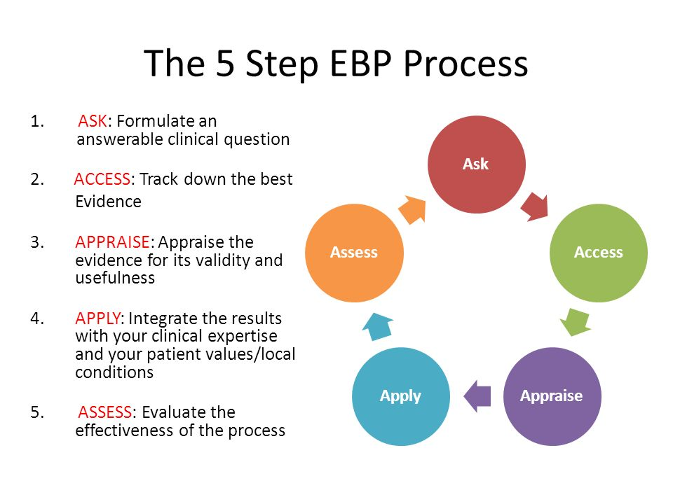 The 5 Step EBP Process 1. ASK: Formulate an answerable clinical question 2. ACCESS: Track down the best Evidence 3.APPRAISE: Appraise the evidence for