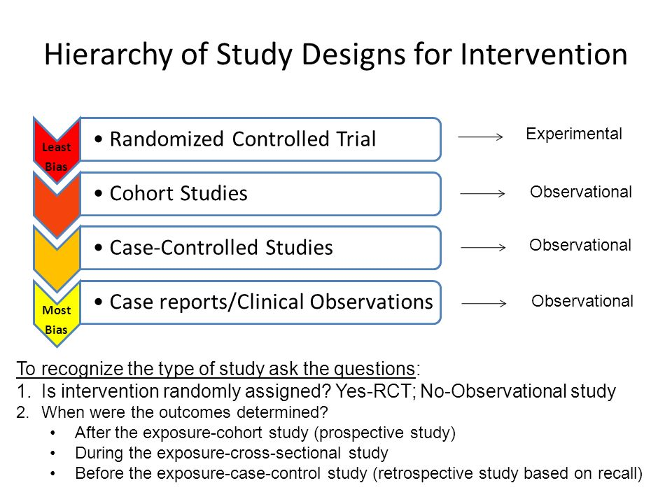 Hierarchy of Study Designs for Intervention To recognize the type of study ask the questions: 1.Is intervention randomly assigned? Yes-RCT; No-Observa