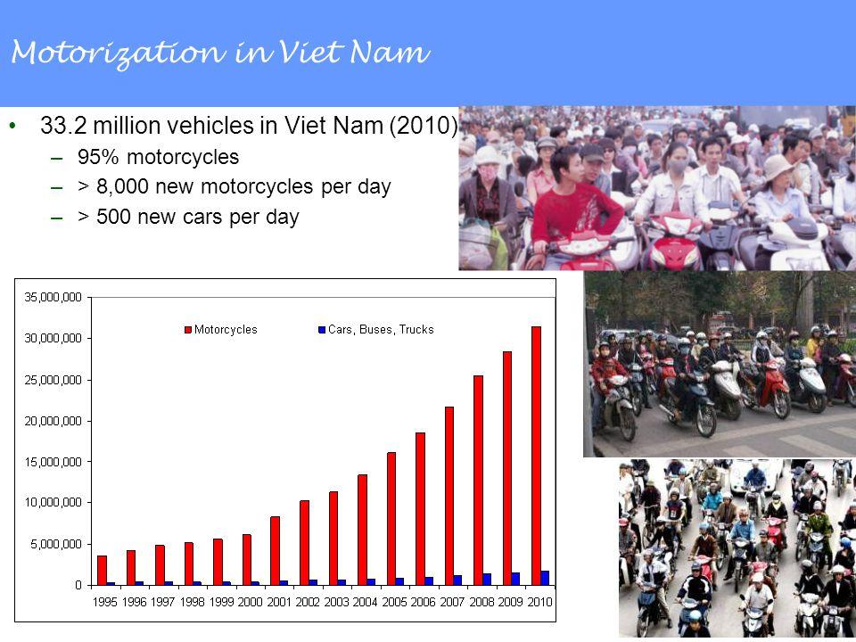 Motorization in Viet Nam 33.2 million vehicles in Viet Nam (2010) –95% motorcycles –> 8,000 new motorcycles per day –> 500 new cars per day