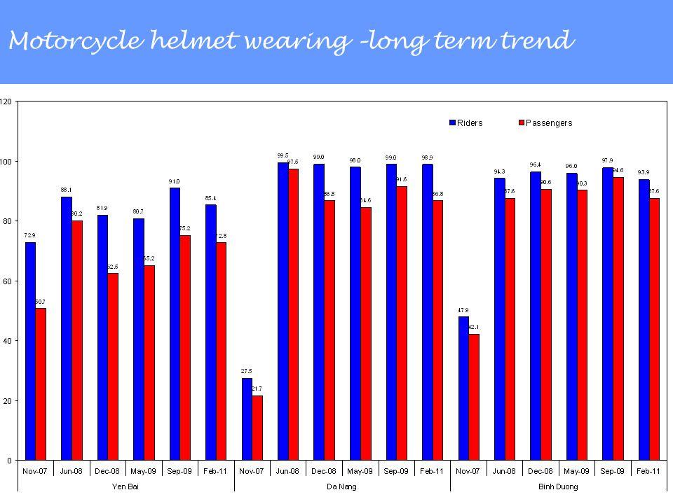Motorcycle helmet wearing –long term trend
