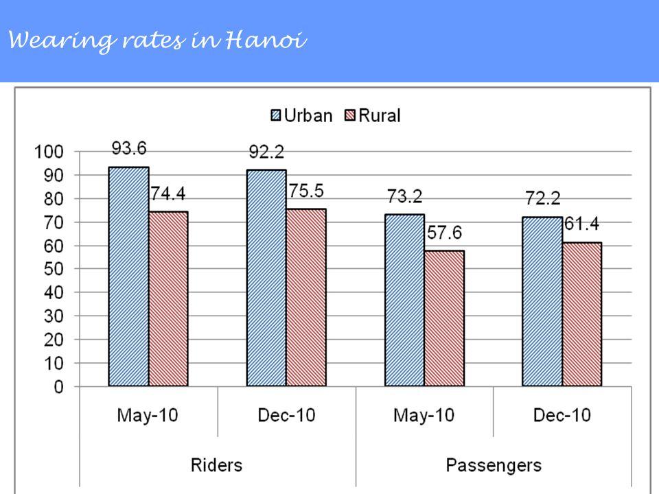 Wearing rates in Hanoi