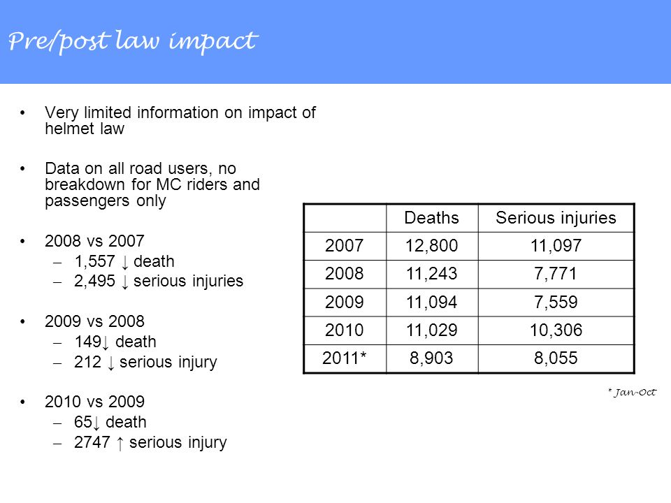 Pre/post law impact Very limited information on impact of helmet law Data on all road users, no breakdown for MC riders and passengers only 2008 vs 2007 – 1,557 death – 2,495 serious injuries 2009 vs 2008 – 149 death – 212 serious injury 2010 vs 2009 – 65 death – 2747 serious injury DeathsSerious injuries 200712,80011,097 200811,2437,771 200911,0947,559 201011,02910,306 2011*8,9038,055 * Jan-Oct