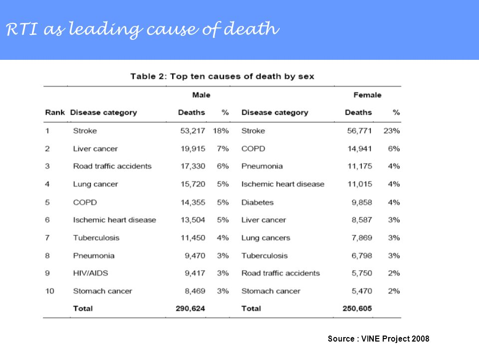RTI as leading cause of death Source : VINE Project 2008