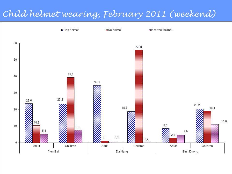 Child helmet wearing, February 2011 (weekend)