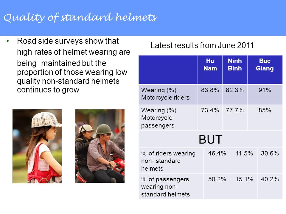 Quality of standard helmets Road side surveys show that high rates of helmet wearing are being maintained but the proportion of those wearing low quality non-standard helmets continues to grow Ha Nam Ninh Binh Bac Giang Wearing (%) Motorcycle riders 83.8%82.3%91% Wearing (%) Motorcycle passengers 73.4%77.7%85% BUT % of riders wearing non- standard helmets 46.4%11.5%30.6% % of passengers wearing non- standard helmets 50.2%15.1%40.2% Latest results from June 2011