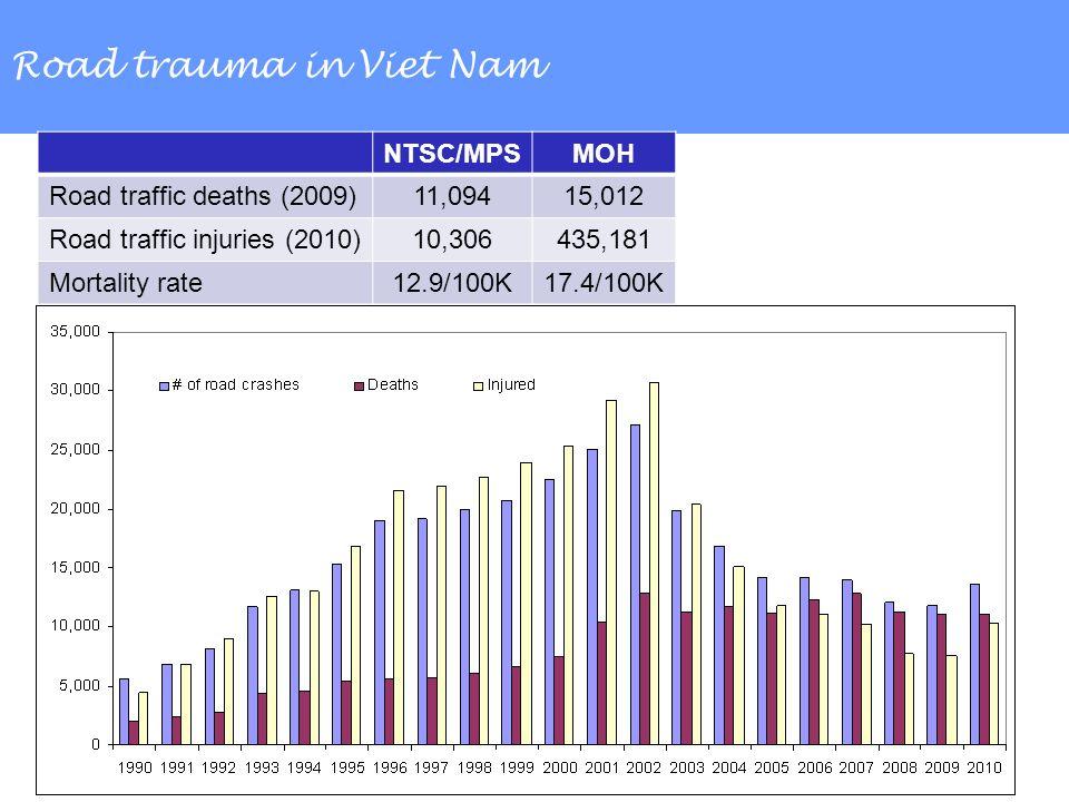 Road trauma in Viet Nam NTSC/MPSMOH Road traffic deaths (2009)11,09415,012 Road traffic injuries (2010)10,306435,181 Mortality rate12.9/100K17.4/100K