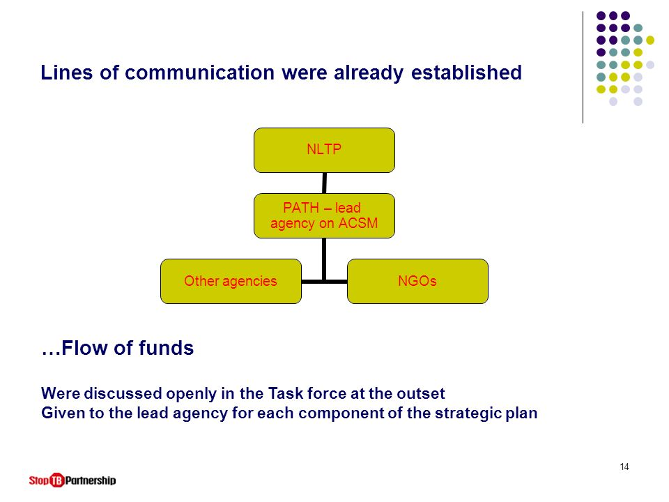 14 Lines of communication were already established NLTP PATH – lead agency on ACSM Other agencies NGOs …Flow of funds Were discussed openly in the Tas
