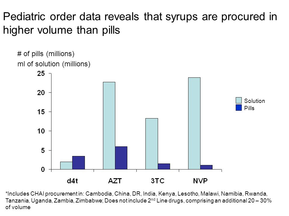 Pediatric order data reveals that syrups are procured in higher volume than pills *Includes CHAI procurement in: Cambodia, China, DR, India, Kenya, Lesotho, Malawi, Namibia, Rwanda, Tanzania, Uganda, Zambia, Zimbabwe; Does not include 2 nd Line drugs, comprising an additional 20 – 30% of volume # of pills (millions) ml of solution (millions) Solution Pills