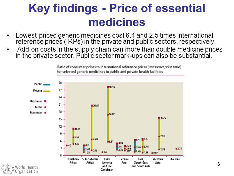 6 Key findings - Price of essential medicines Lowest-priced generic medicines cost 6.4 and 2.5 times international reference prices (IRPs) in the priv