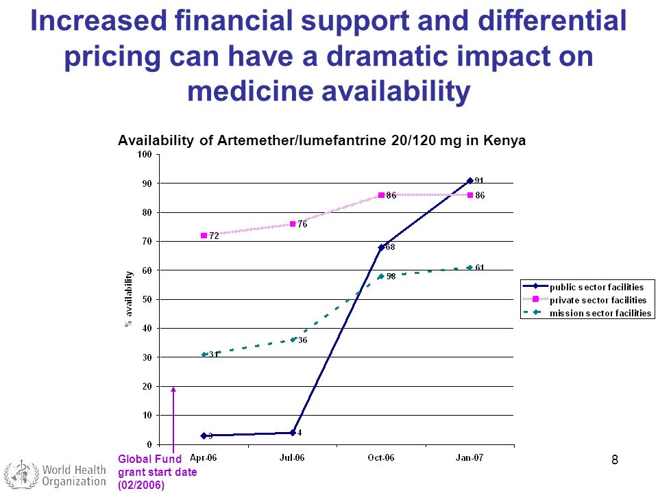 8 Availability of Artemether/lumefantrine 20/120 mg in Kenya Global Fund grant start date (02/2006) Increased financial support and differential prici