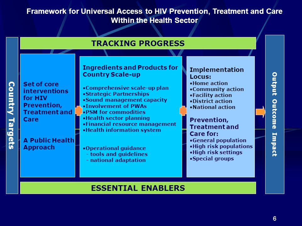 6 Output Outcome Impact Set of core interventions for HIV Prevention, Treatment and Care A Public Health Approach Implementation Locus: Home action Co