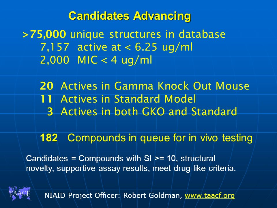 Candidates Advancing >75,000 unique structures in database 7,157 active at < 6.25 ug/ml 2,000 MIC < 4 ug/ml 20 Actives in Gamma Knock Out Mouse 11 Act