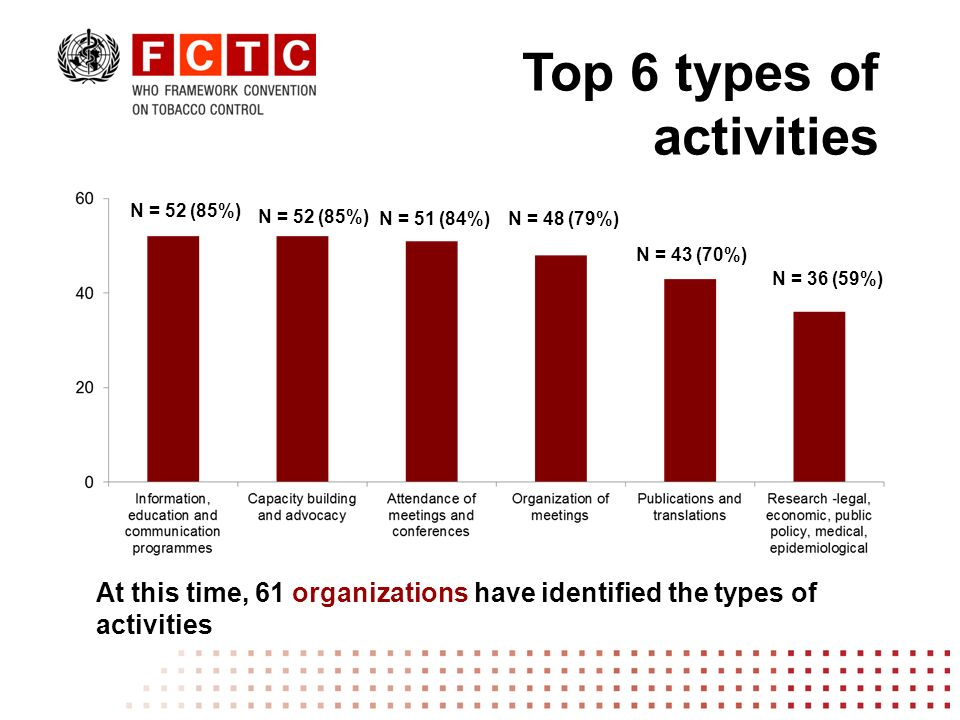 At this time, 61 organizations have identified the types of activities N = 52 (85%) N = 51 (84%)N = 48 (79%) N = 43 (70%) N = 36 (59%) Top 6 types of activities