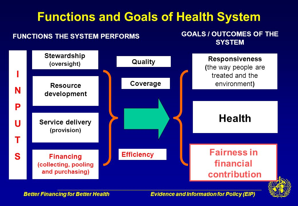 Better Financing for Better HealthEvidence and Information for Policy (EIP) Stewardship (oversight) Financing (collecting, pooling and purchasing) FUN