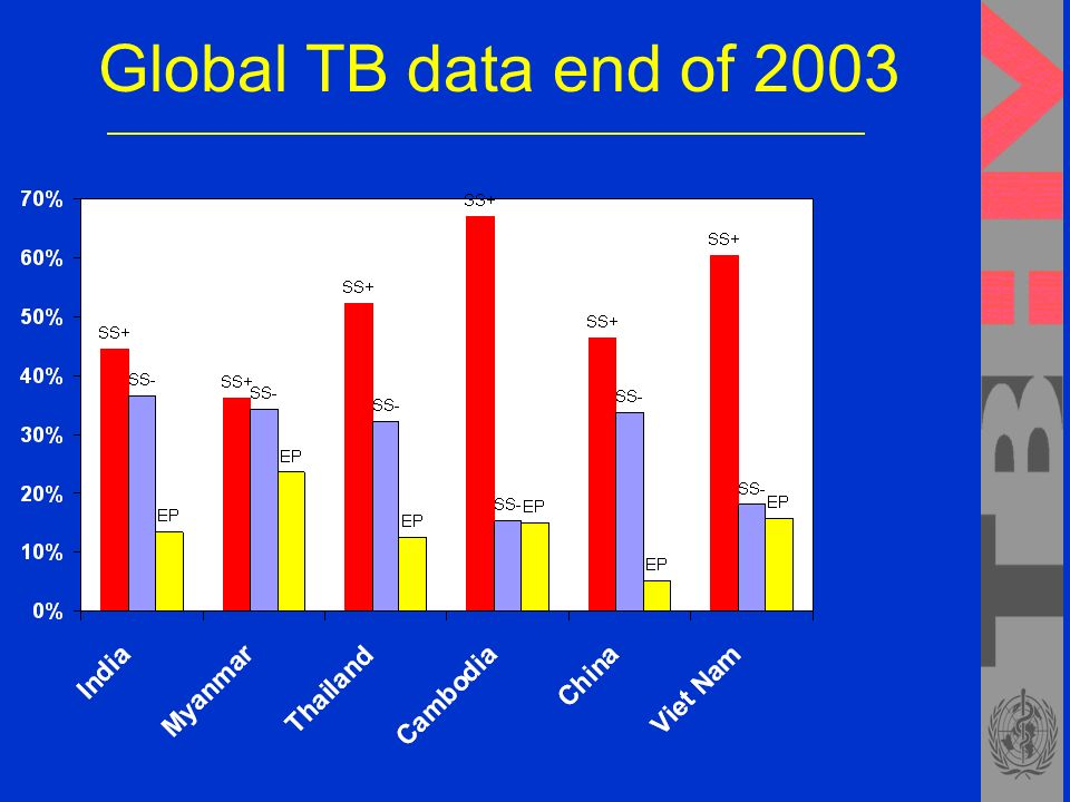 Global TB data end of 2003