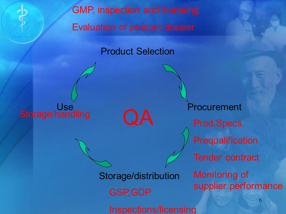 7 Critical Elements in QA for Procurement Product selection Supplier prequalification Product certification Contract specifications Inspection of shipments Laboratory testing Appropriate storage, transport, dispensing, and use procedures Product monitoring/ reporting system