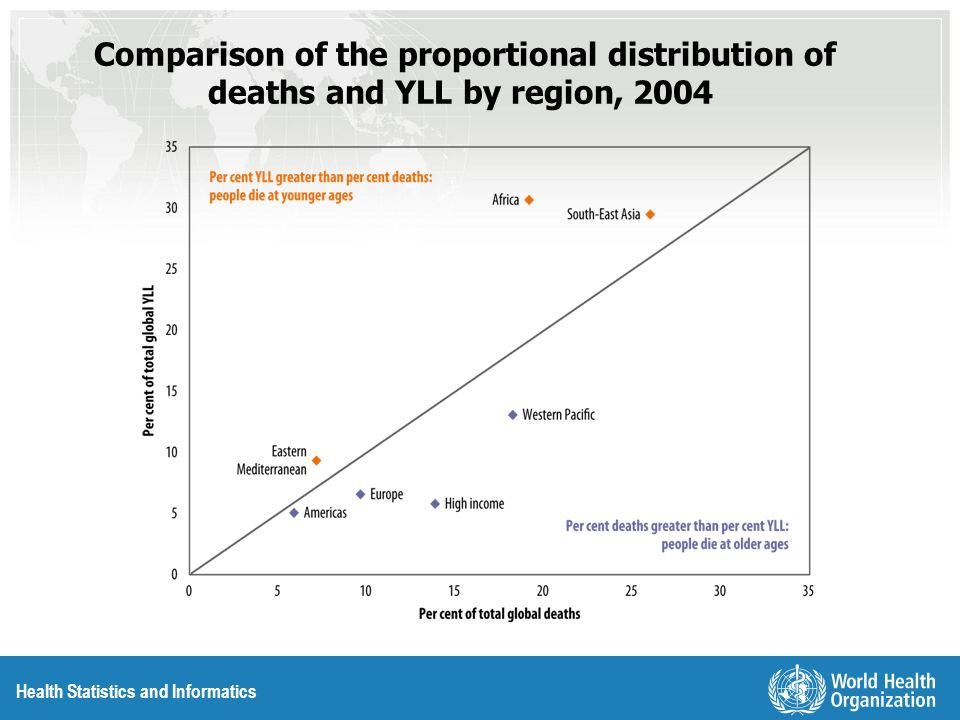 Health Statistics and Informatics Comparison of the proportional distribution of deaths and YLL by region, 2004