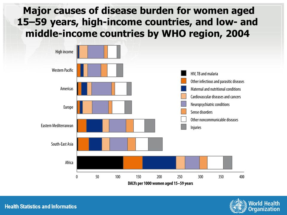 Health Statistics and Informatics Major causes of disease burden for women aged 15–59 years, high-income countries, and low- and middle-income countries by WHO region, 2004