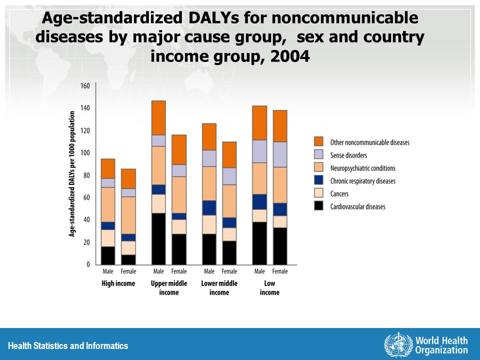 Health Statistics and Informatics Age-standardized DALYs for noncommunicable diseases by major cause group, sex and country income group, 2004