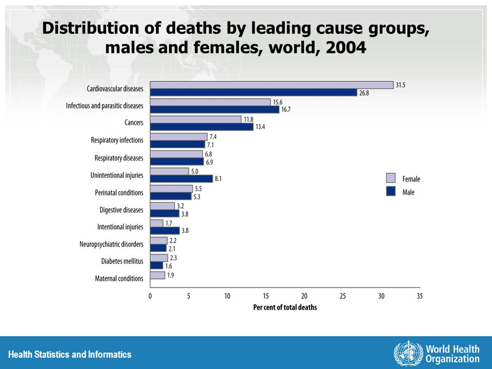 Health Statistics and Informatics Distribution of deaths by leading cause groups, males and females, world, 2004