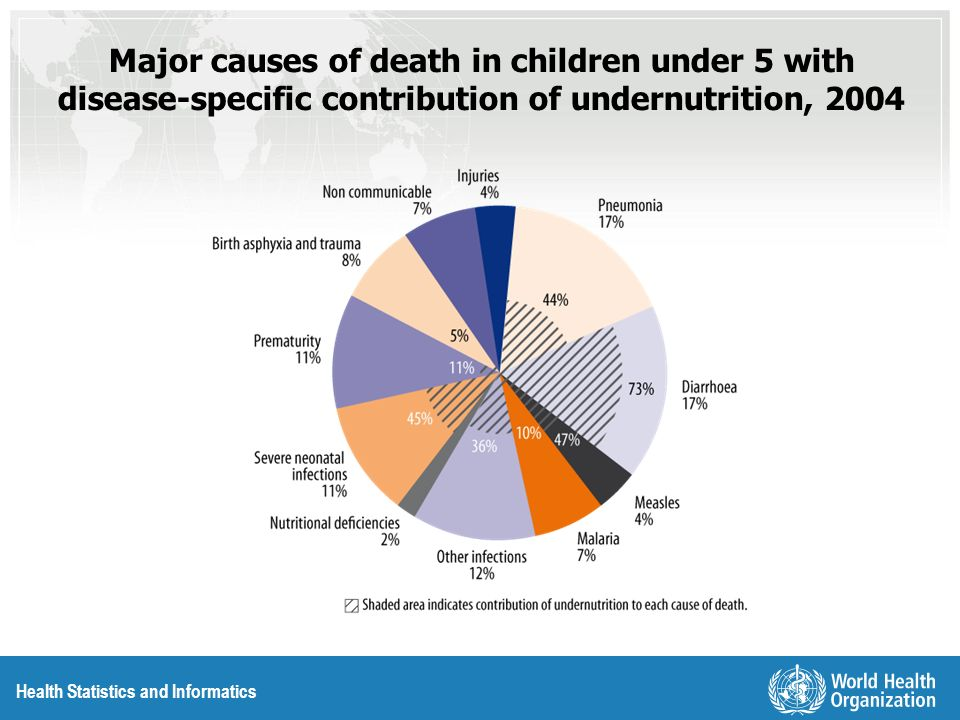 Health Statistics and Informatics Major causes of death in children under 5 with disease-specific contribution of undernutrition, 2004