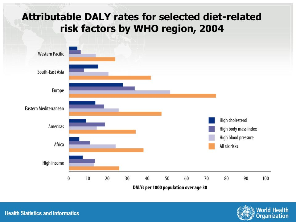 Health Statistics and Informatics Burden of disease attributable to contraception by WHO region, 2004
