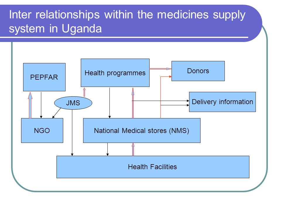 Inter relationships within the medicines supply system in Uganda Health programmes National Medical stores (NMS) Health Facilities PEPFAR NGO Delivery information JMS Donors