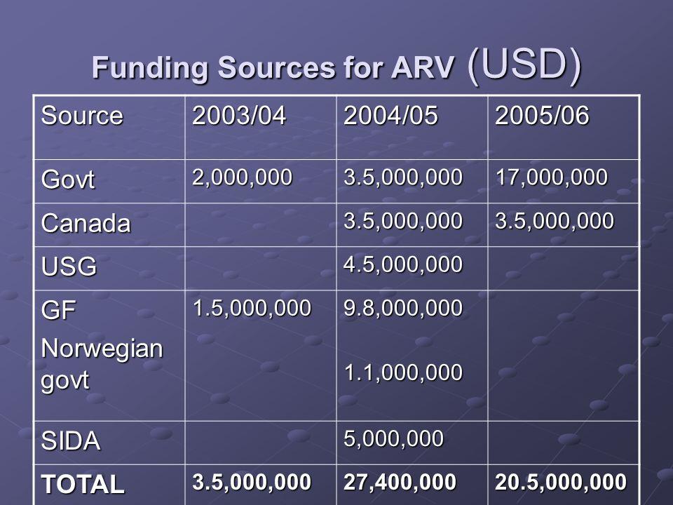 Funding Sources for ARV (USD) Source2003/042004/052005/06 Govt2,000,0003.5,000,00017,000,000 Canada3.5,000,0003.5,000,000 USG4.5,000,000 GF Norwegian