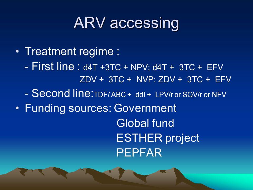 ARV accessing Treatment regime : - First line : d4T +3TC + NPV; d4T + 3TC + EFV ZDV + 3TC + NVP: ZDV + 3TC + EFV - Second line: TDF/ ABC + ddI + LPV/r or SQV/r or NFV Funding sources: Government Global fund ESTHER project PEPFAR