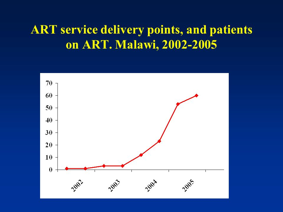 ART service delivery points, and patients on ART. Malawi, 2002-2005