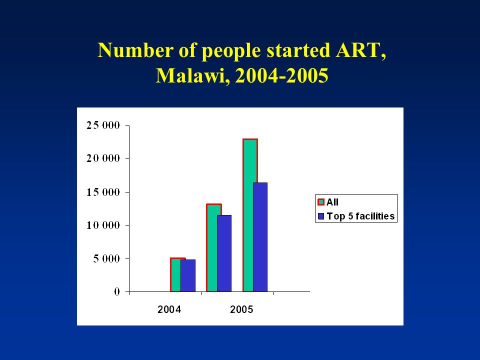 Number of people started ART, Malawi, 2004-2005