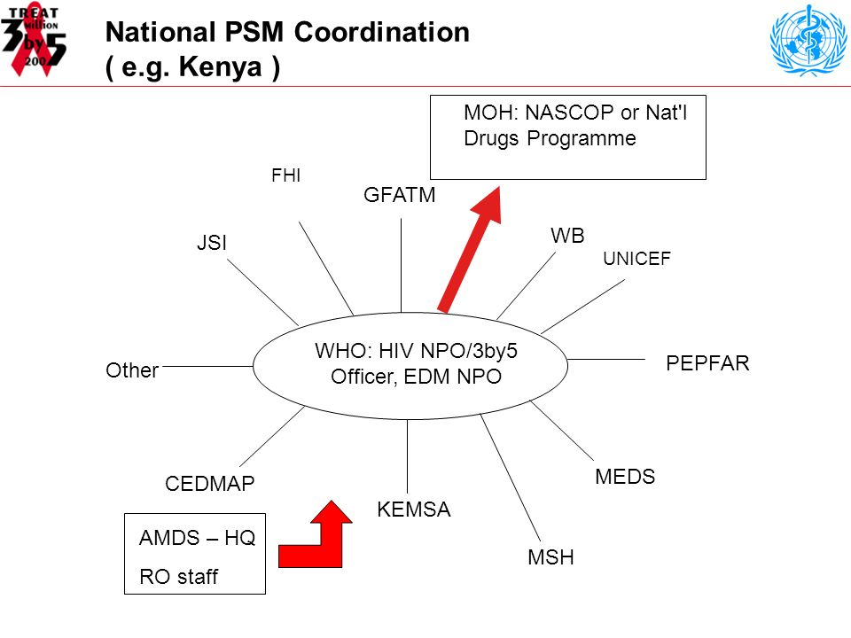 National PSM Coordination ( e.g.