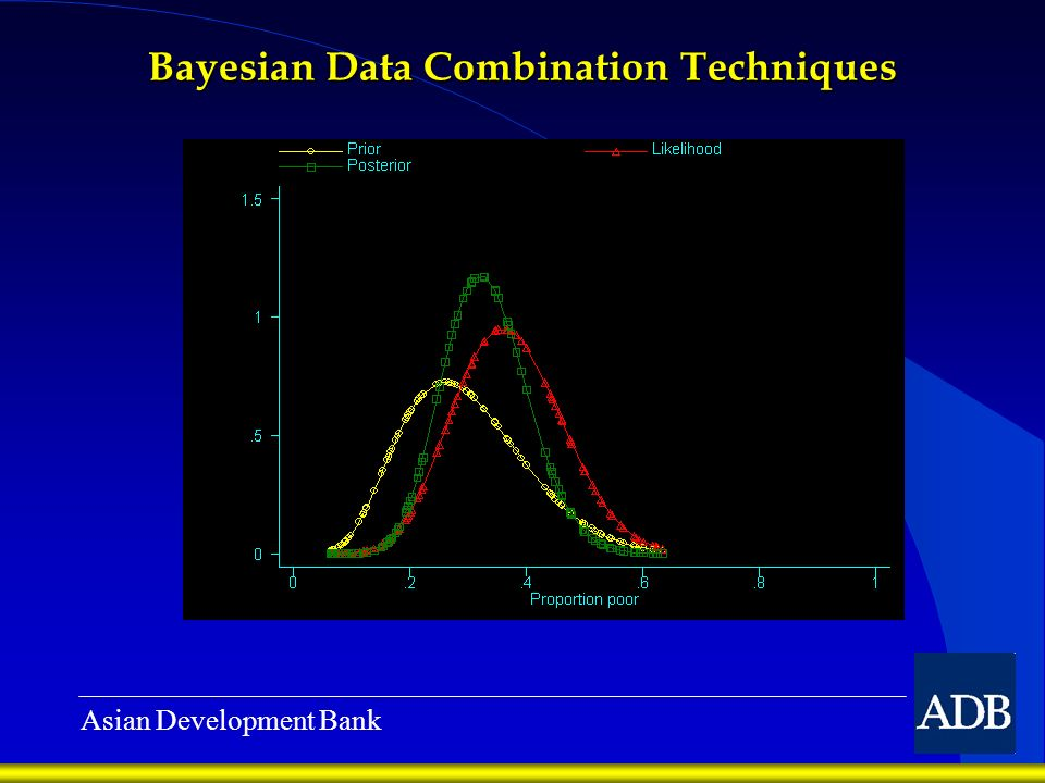 Asian Development Bank Bayesian Data Combination Techniques